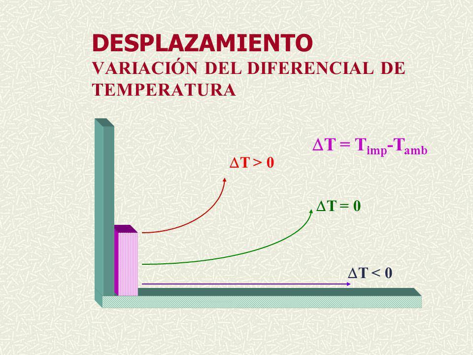 DESPLAZAMIENTO VARIACIÓN DEL DIFERENCIAL DE TEMPERATURA