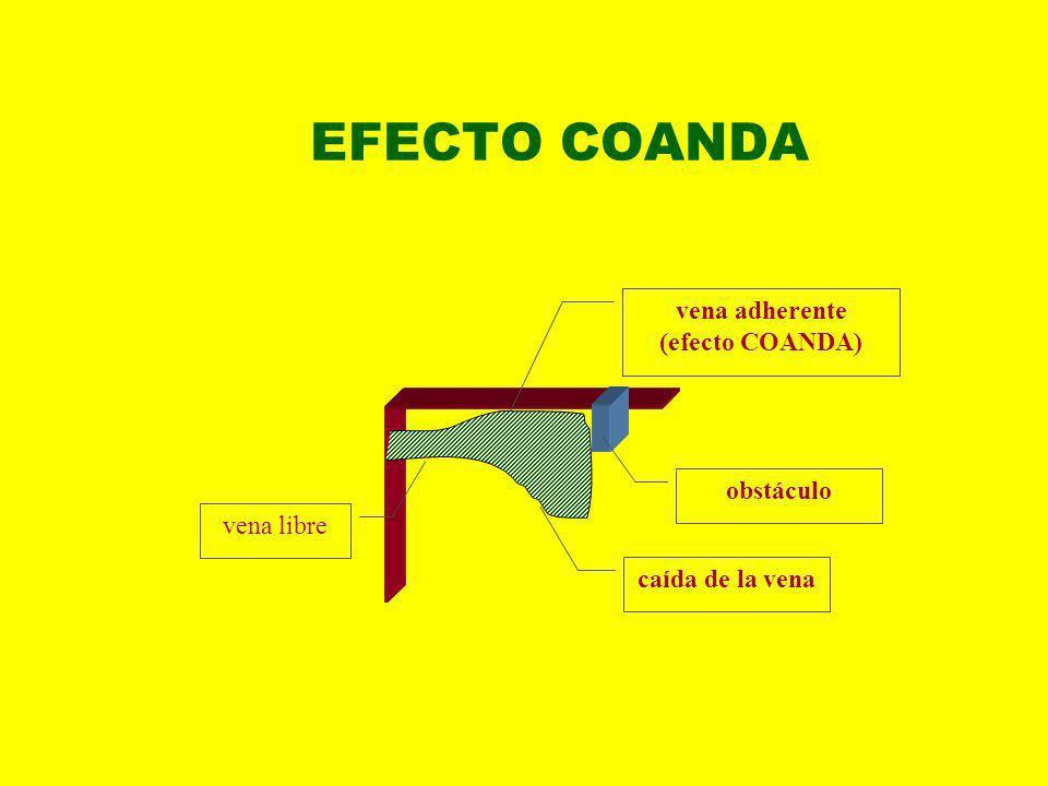 EFECTO COANDA vena adherente (efecto COANDA) obstáculo vena libre