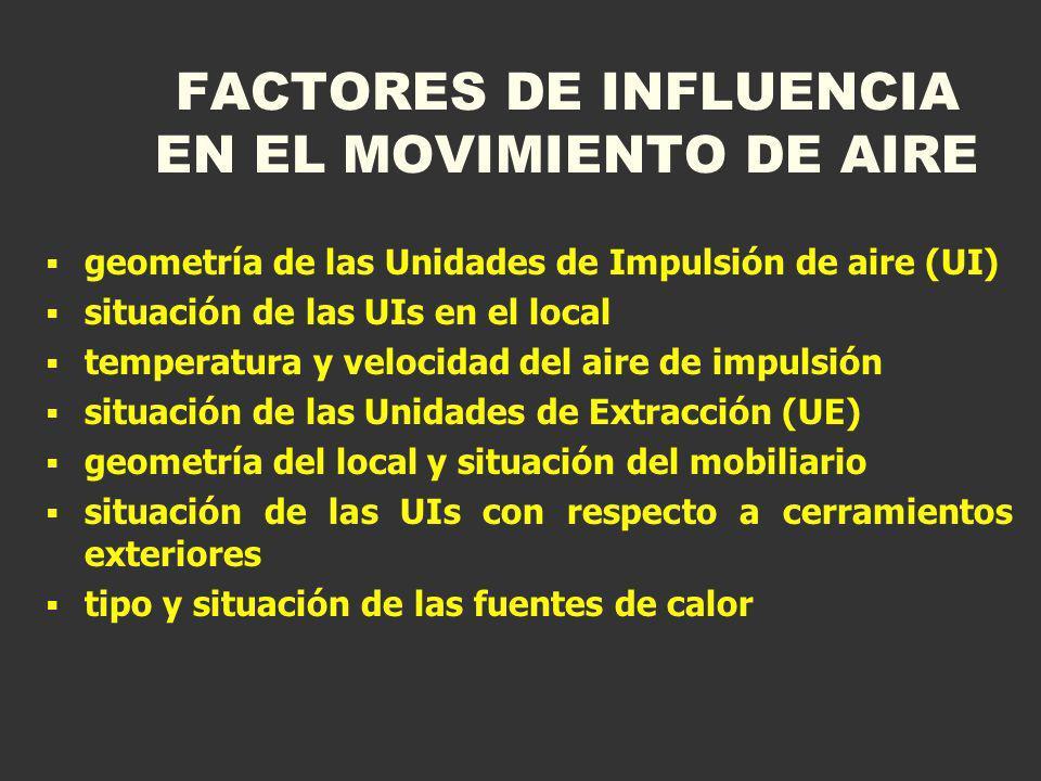 FACTORES DE INFLUENCIA EN EL MOVIMIENTO DE AIRE