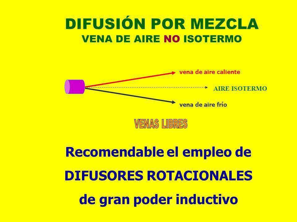 DIFUSIÓN POR MEZCLA VENA DE AIRE NO ISOTERMO