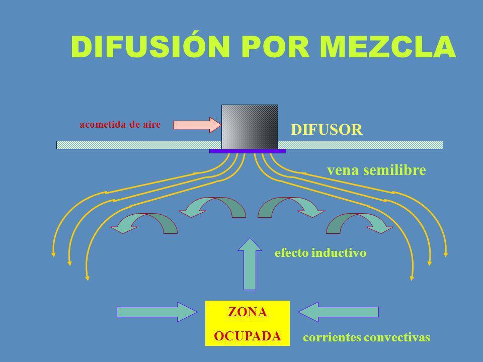 DIFUSIÓN POR MEZCLA DIFUSOR vena semilibre efecto inductivo ZONA