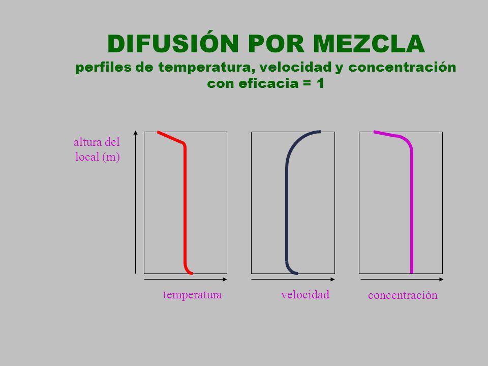 DIFUSIÓN POR MEZCLA perfiles de temperatura, velocidad y concentración con eficacia = 1