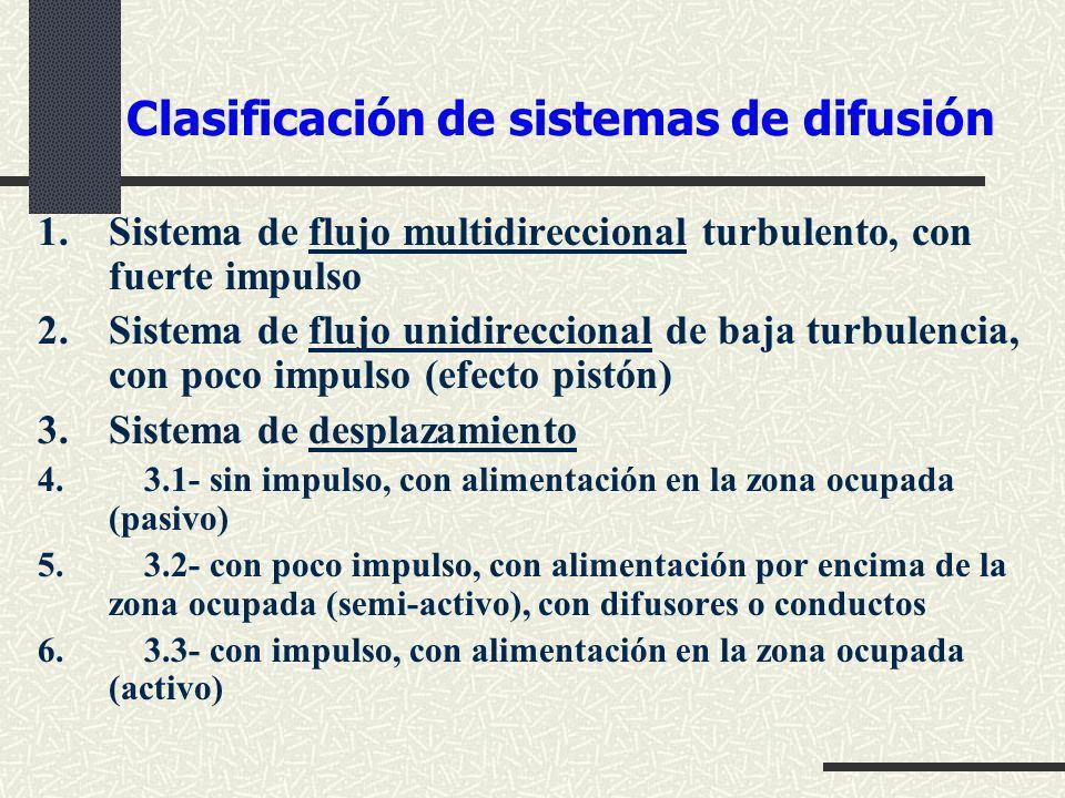 Clasificación de sistemas de difusión
