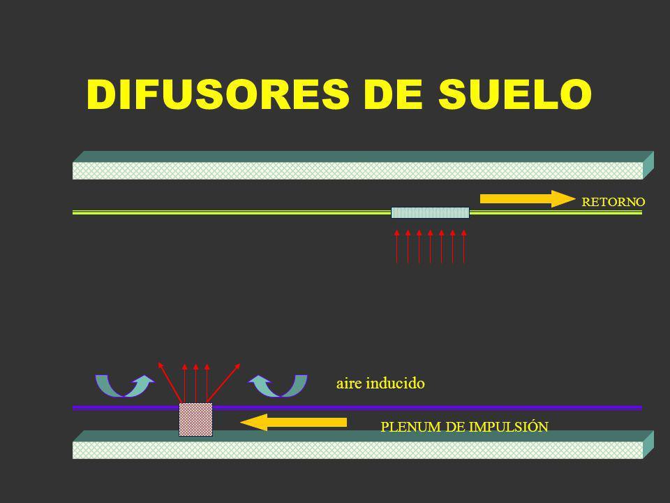 DIFUSORES DE SUELO RETORNO aire inducido PLENUM DE IMPULSIÓN