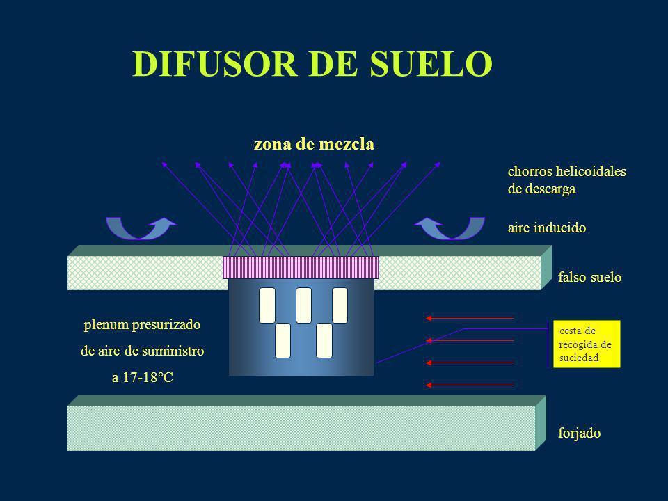 DIFUSOR DE SUELO zona de mezcla chorros helicoidales de descarga