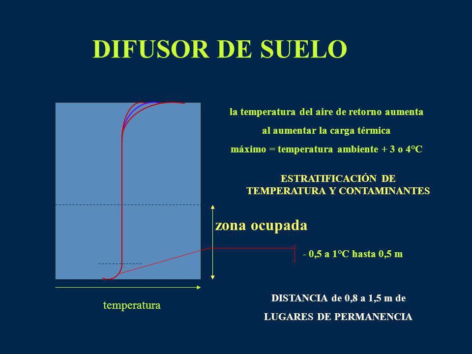 DIFUSOR DE SUELO zona ocupada temperatura