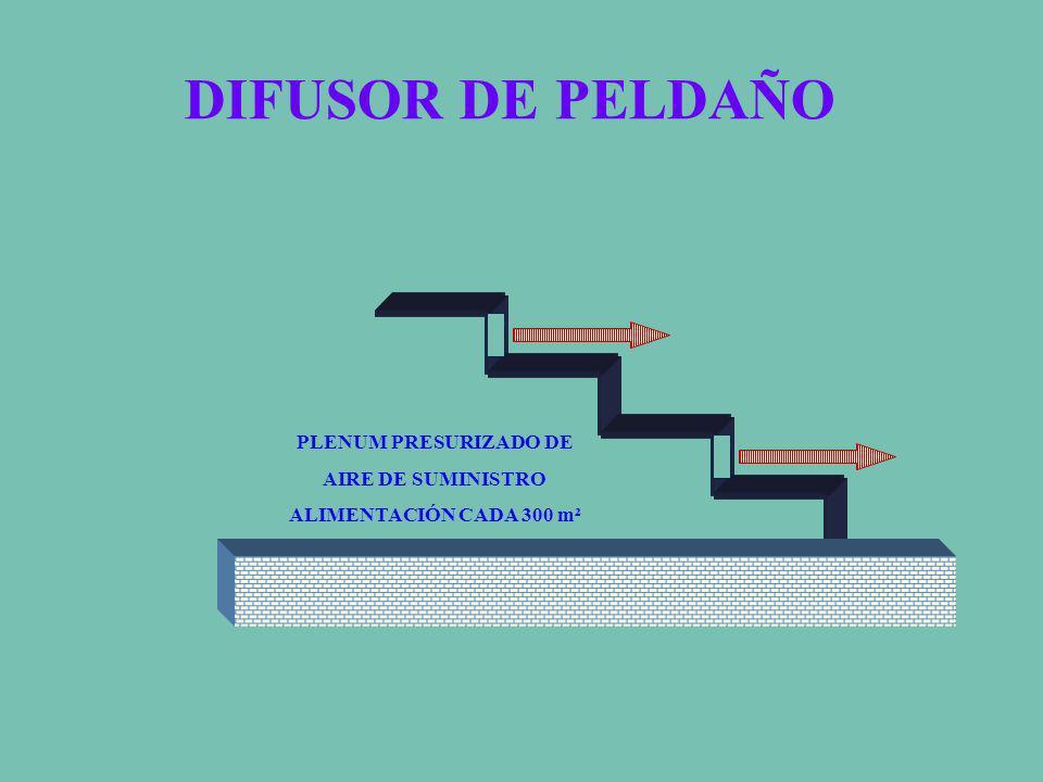 DIFUSOR DE PELDAÑO PLENUM PRESURIZADO DE AIRE DE SUMINISTRO