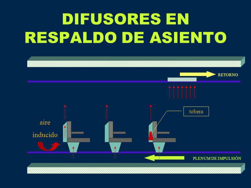 DIFUSORES EN RESPALDO DE ASIENTO