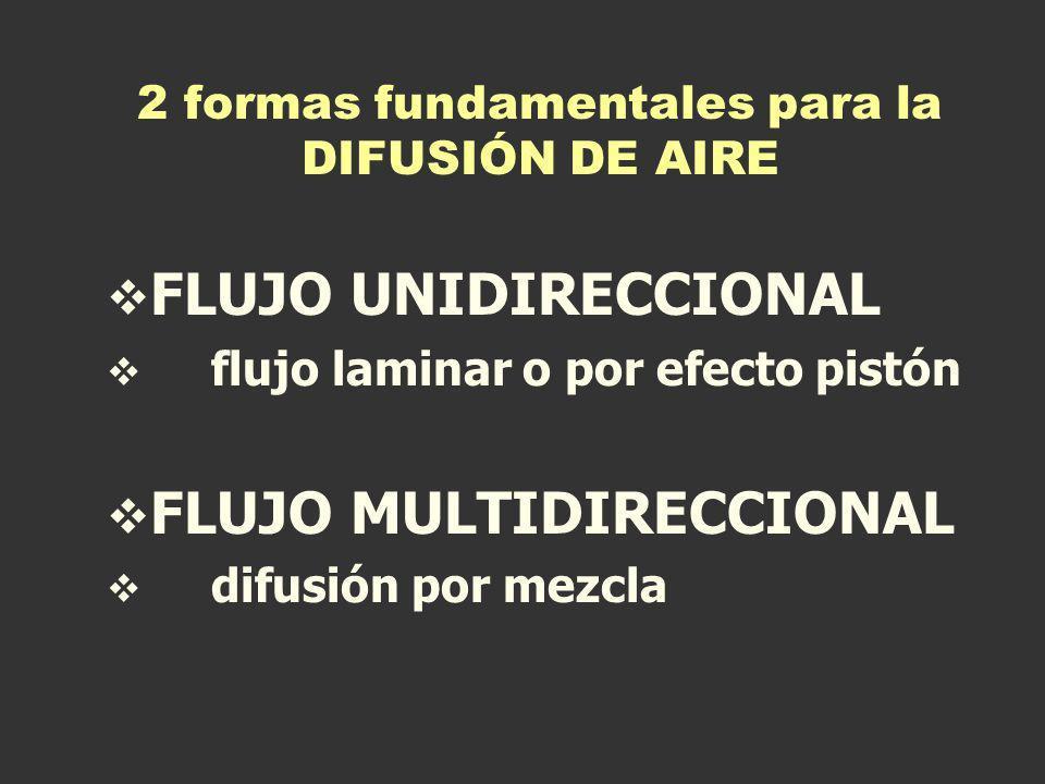 2 formas fundamentales para la DIFUSIÓN DE AIRE