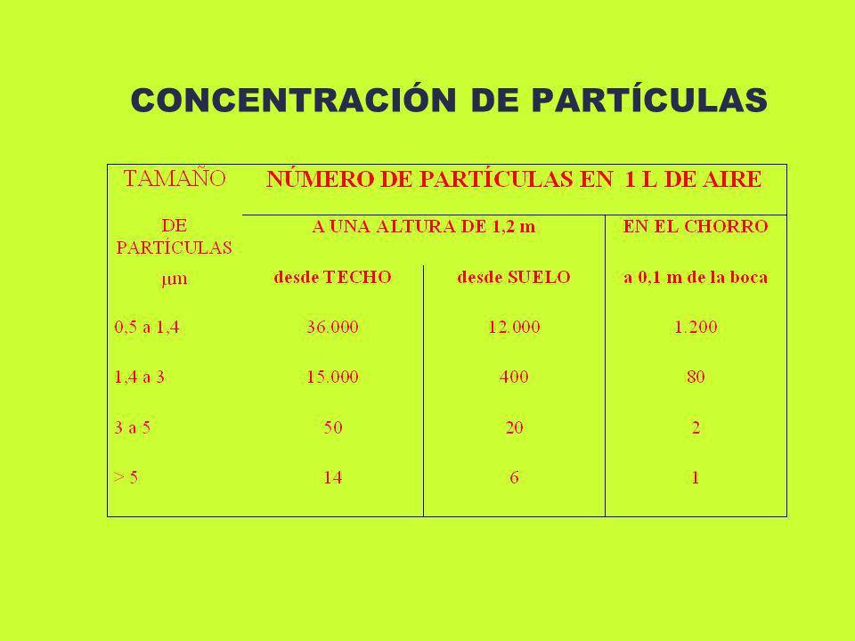 CONCENTRACIÓN DE PARTÍCULAS