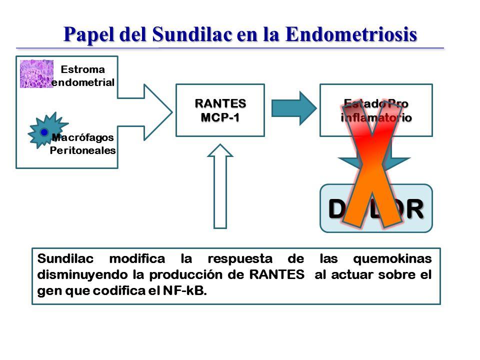 Papel del Sundilac en la Endometriosis