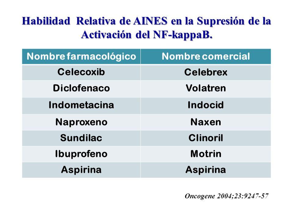 Habilidad Relativa de AINES en la Supresión de la Activación del NF-kappaB.