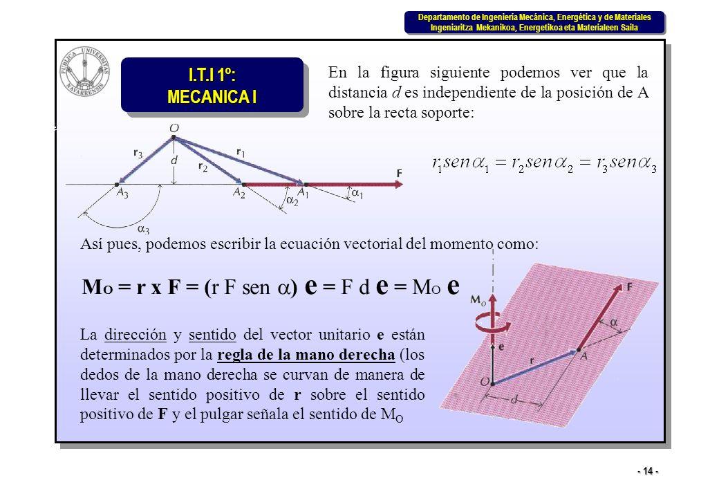 MO = r x F = (r F sen a) e = F d e = MO e