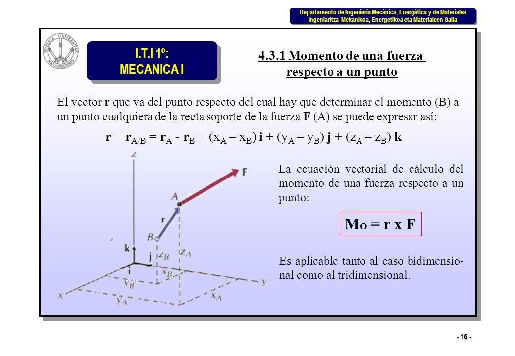 MO = r x F 4.3.1 Momento de una fuerza respecto a un punto