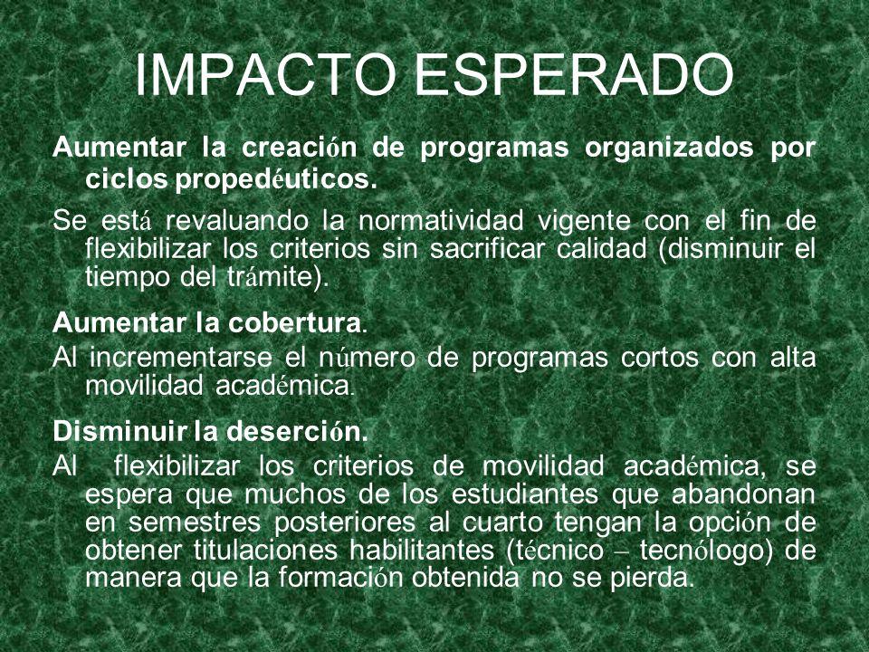IMPACTO ESPERADO Aumentar la creación de programas organizados por ciclos propedéuticos.