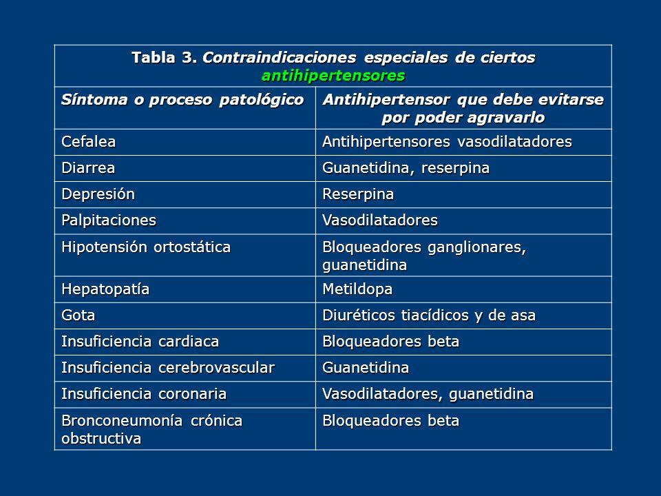 Tabla 3. Contraindicaciones especiales de ciertos antihipertensores