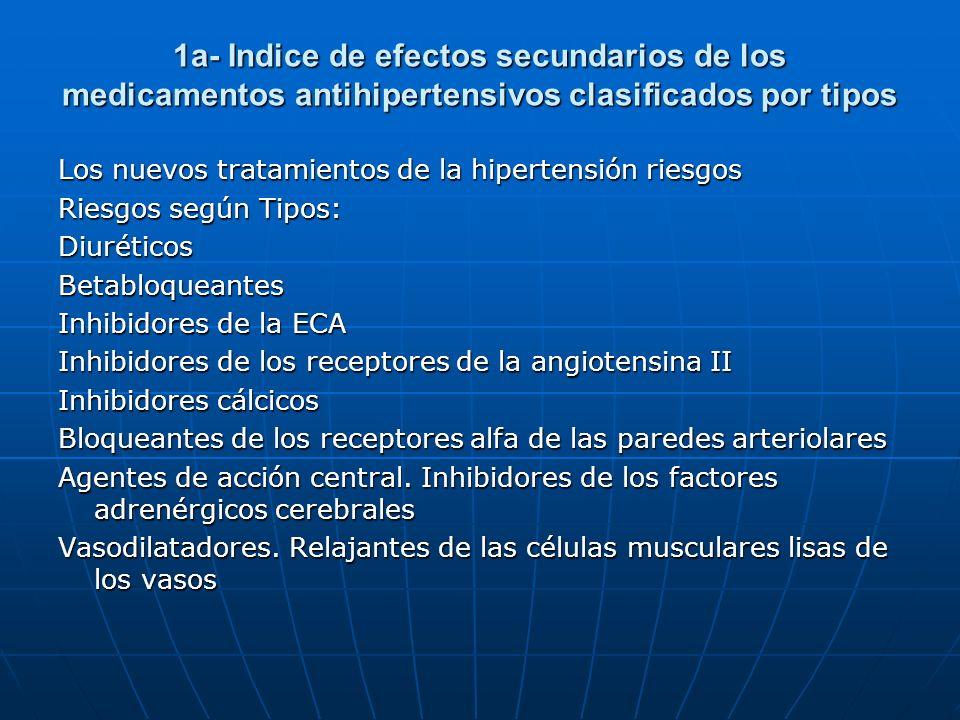 1a- Indice de efectos secundarios de los medicamentos antihipertensivos clasificados por tipos