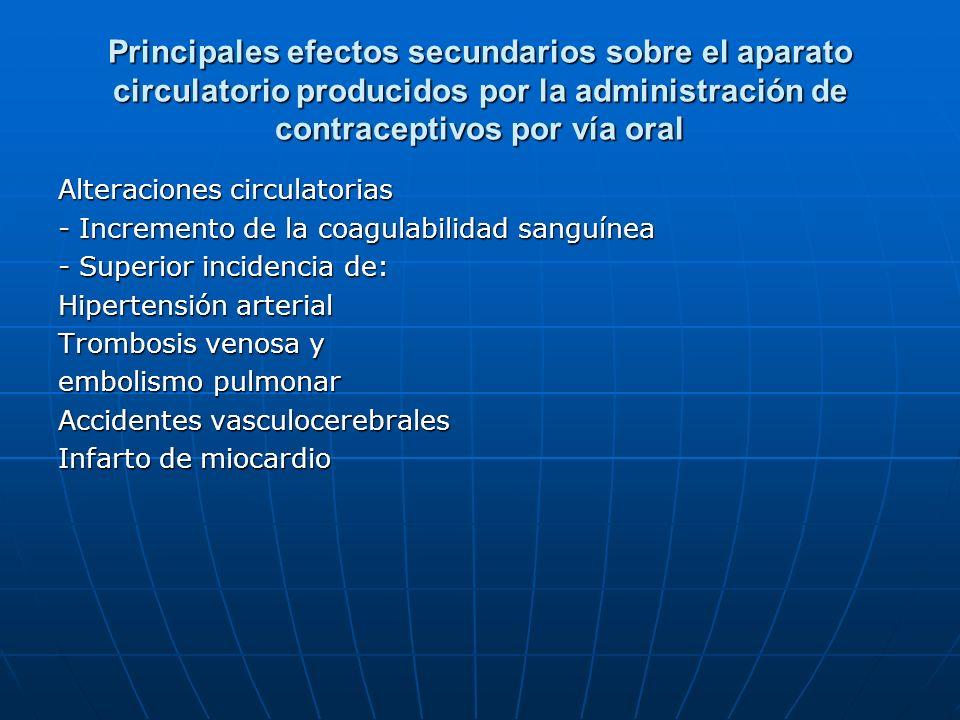 Principales efectos secundarios sobre el aparato circulatorio producidos por la administración de contraceptivos por vía oral