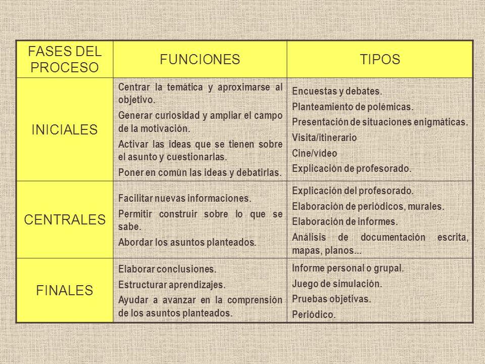 FASES DEL PROCESO FUNCIONES TIPOS INICIALES CENTRALES FINALES