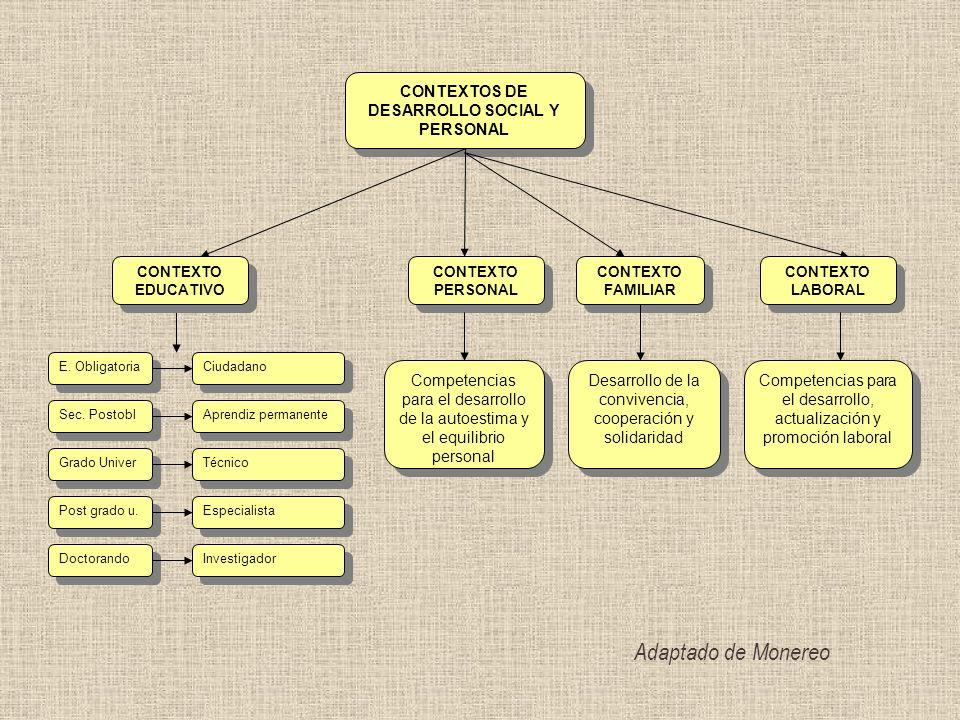 CONTEXTOS DE DESARROLLO SOCIAL Y PERSONAL