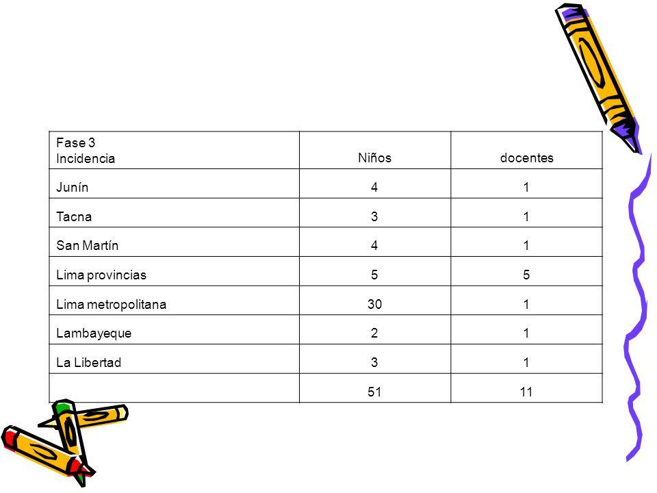 Fase 3 Incidencia. Niños. docentes. Junín. 4. 1. Tacna. 3. San Martín. Lima provincias. 5.