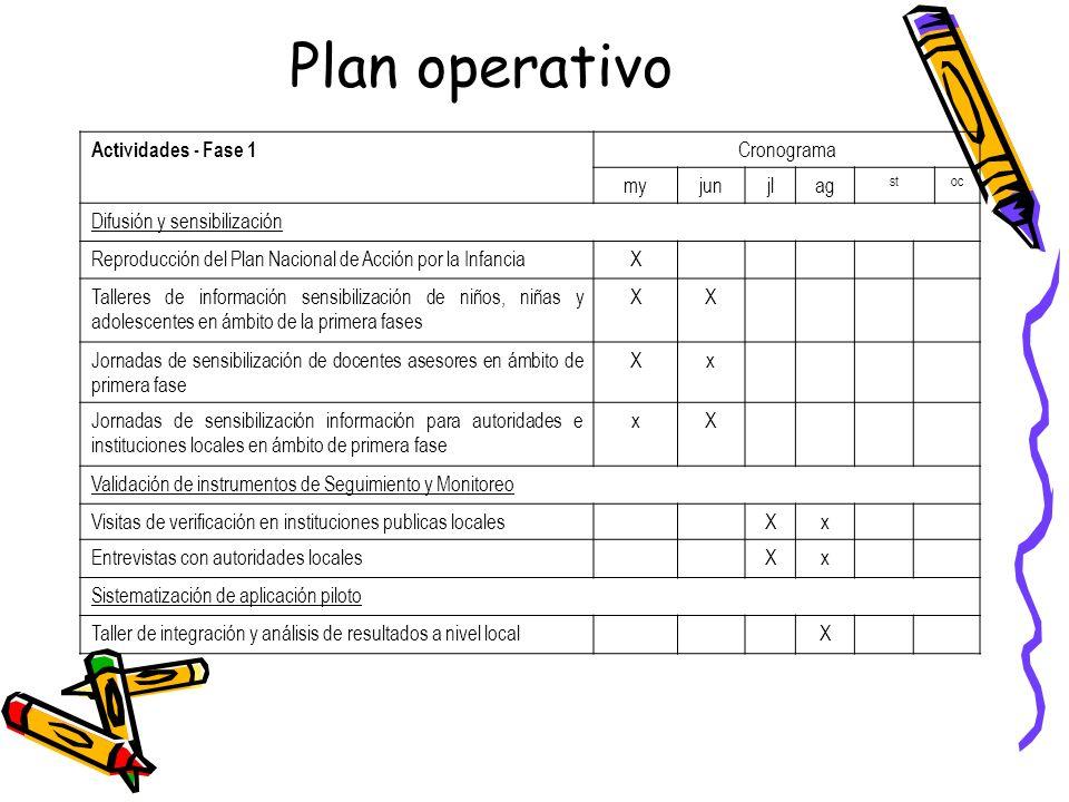 Plan operativo Actividades - Fase 1 Cronograma my jun jl ag