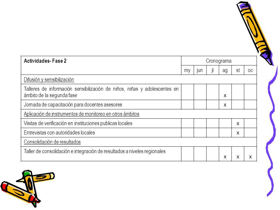 Actividades- Fase 2Cronograma. my. jun. jl. ag. st. oc. Difusión y sensibilización.