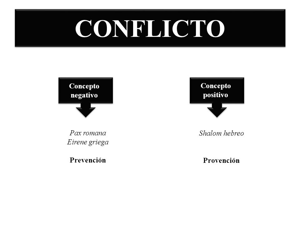 CONFLICTO Concepto negativo Concepto positivo Pax romana Eirene griega