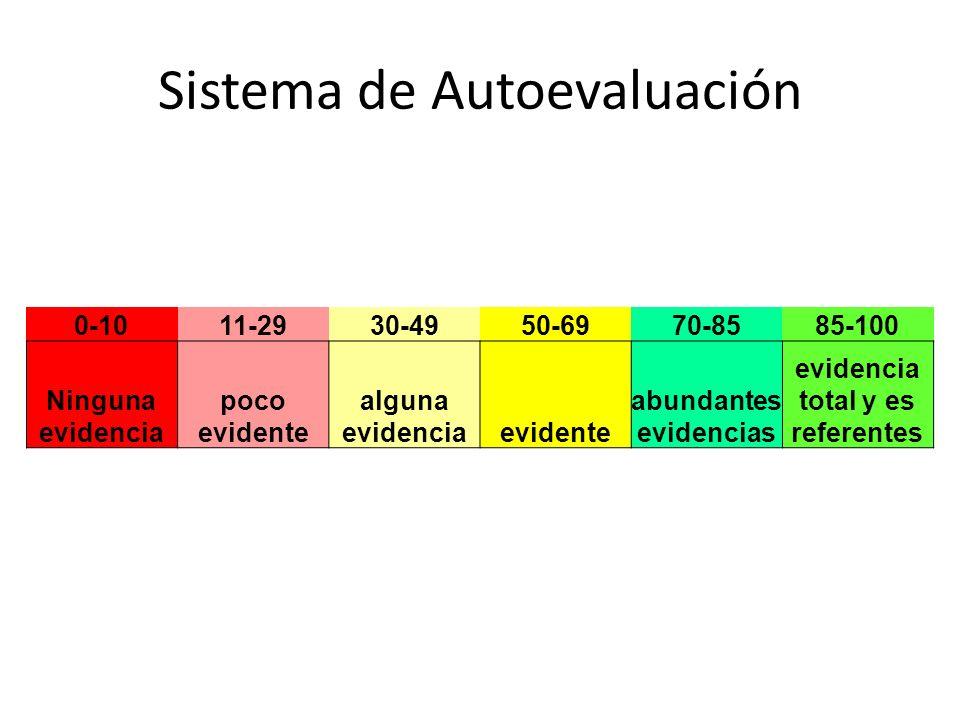 Sistema de Autoevaluación