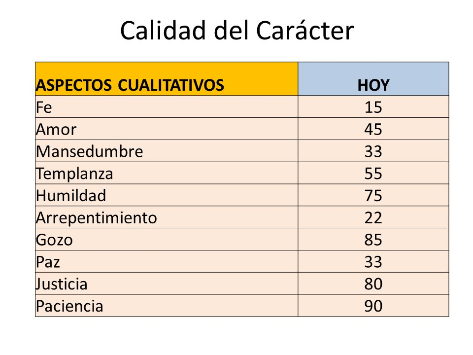 Calidad del Carácter ASPECTOS CUALITATIVOS HOY Fe 15 Amor 45