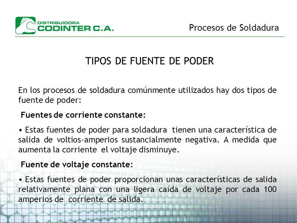 TIPOS DE FUENTE DE PODER