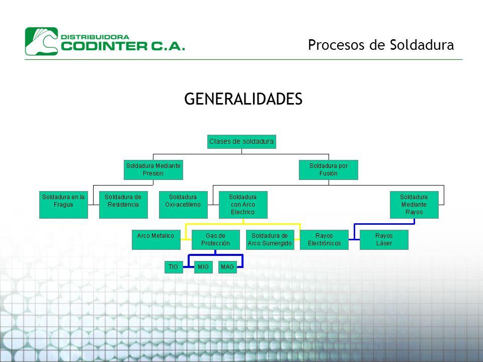 Procesos de Soldadura GENERALIDADES