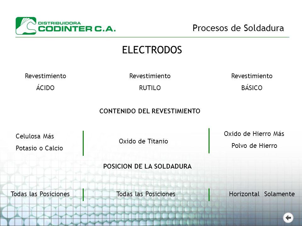 CONTENIDO DEL REVESTIMIENTO POSICION DE LA SOLDADURA