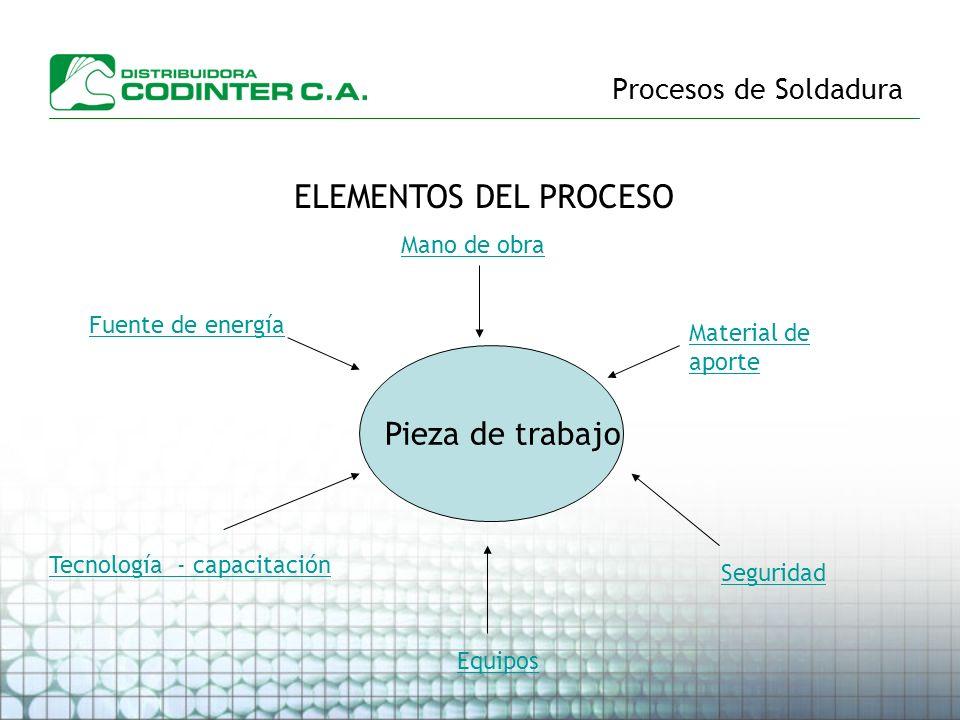 ELEMENTOS DEL PROCESO Pieza de trabajo Procesos de Soldadura