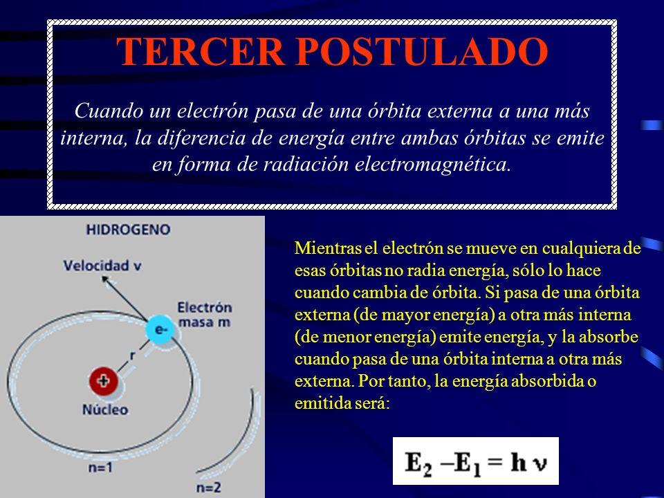 TERCER POSTULADO Cuando un electrón pasa de una órbita externa a una más interna, la diferencia de energía entre ambas órbitas se emite en forma de radiación electromagnética.