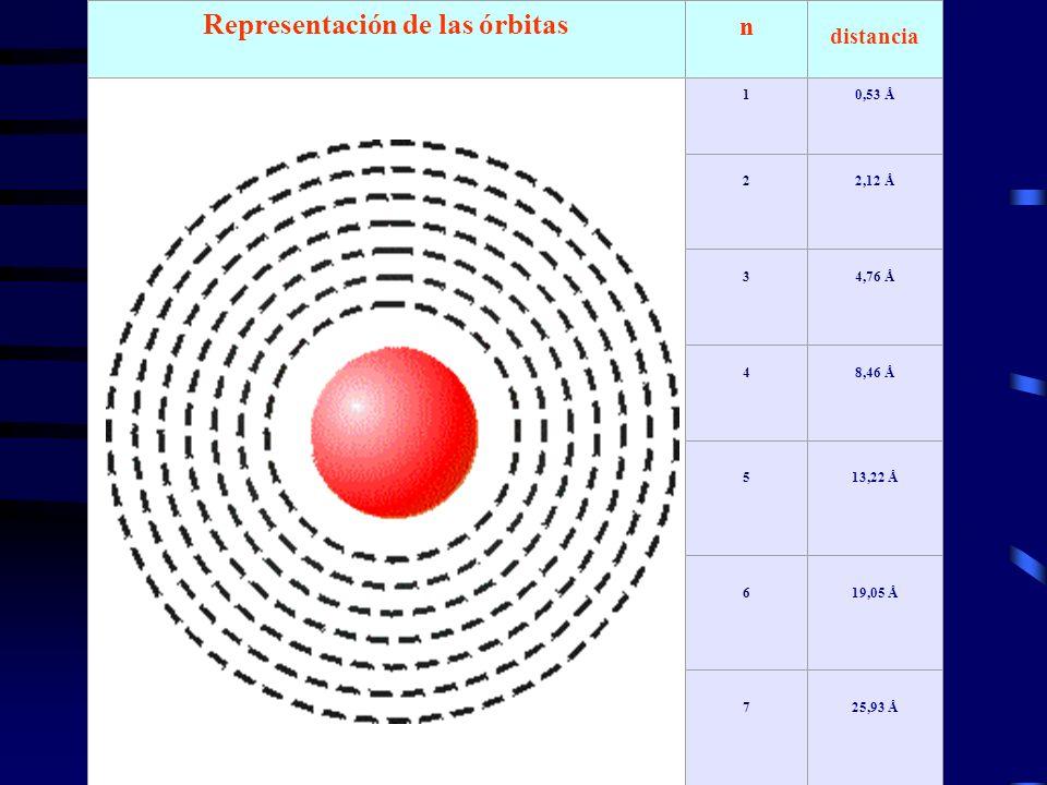 Representación de las órbitas