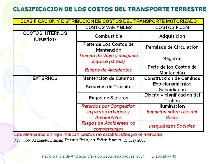 CLASIFICACION DE LOS COSTOS DEL TRANSPORTE TERRESTRE