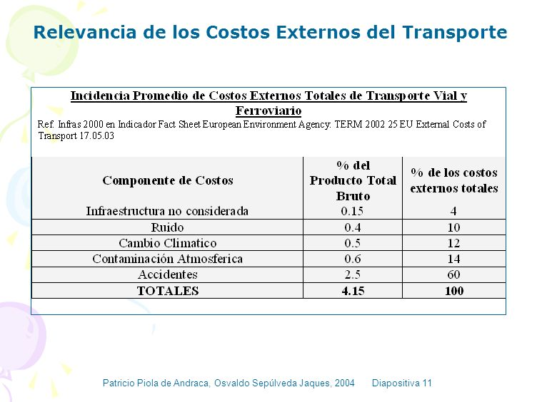 Relevancia de los Costos Externos del Transporte