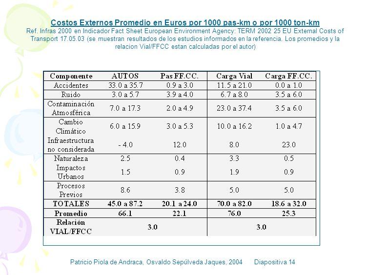 Costos Externos Promedio en Euros por 1000 pas-km o por 1000 ton-km