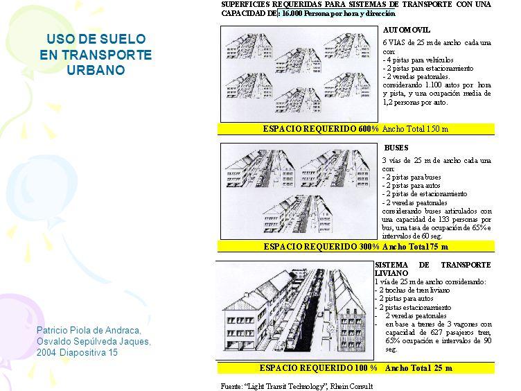 USO DE SUELO EN TRANSPORTE URBANO
