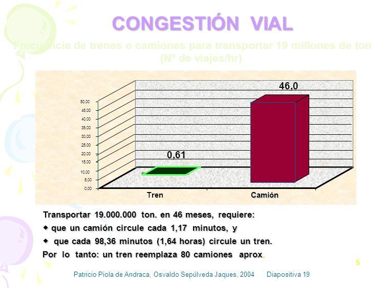 Frecuencia de trenes o camiones para transportar 19 millones de ton