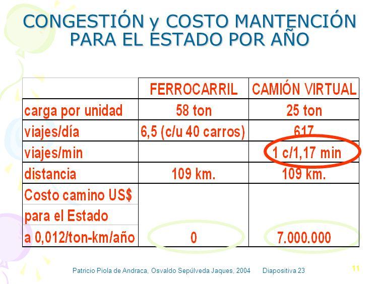 CONGESTIÓN y COSTO MANTENCIÓN PARA EL ESTADO POR AÑO