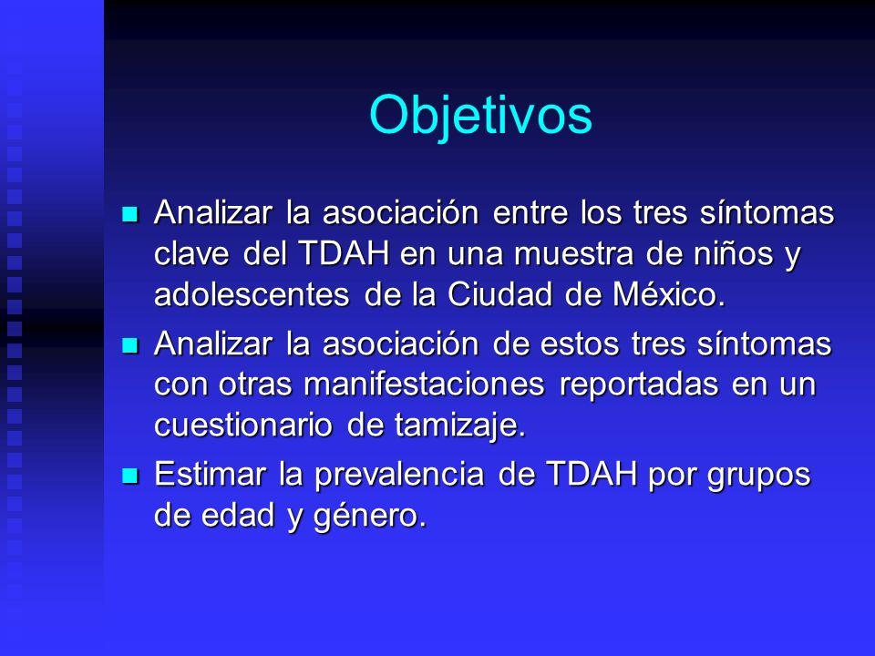 Objetivos Analizar la asociación entre los tres síntomas clave del TDAH en una muestra de niños y adolescentes de la Ciudad de México.