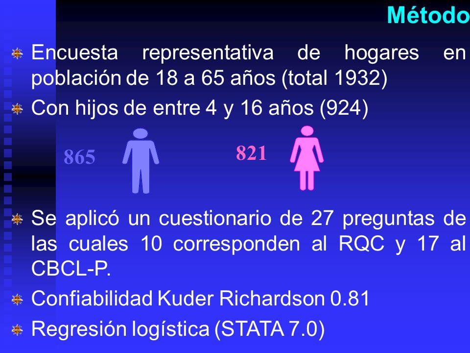 Método Encuesta representativa de hogares en población de 18 a 65 años (total 1932) Con hijos de entre 4 y 16 años (924)