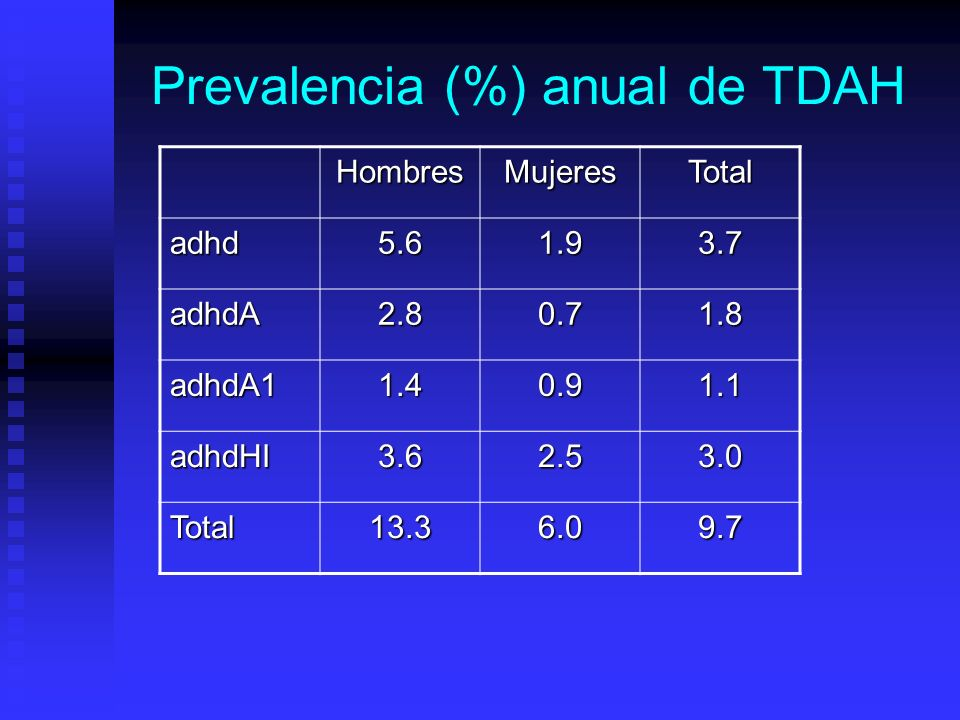 Prevalencia (%) anual de TDAH