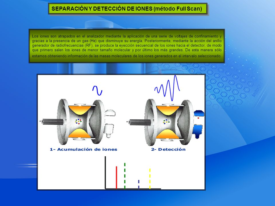 SEPARACIÓN Y DETECCIÓN DE IONES (método Full Scan)