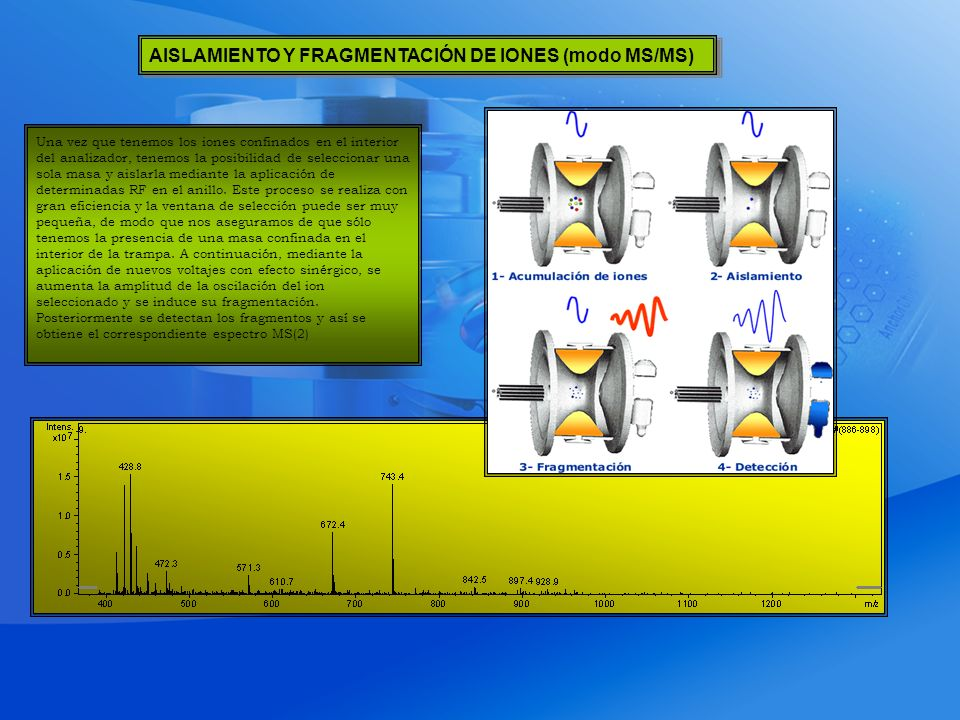 AISLAMIENTO Y FRAGMENTACIÓN DE IONES (modo MS/MS)