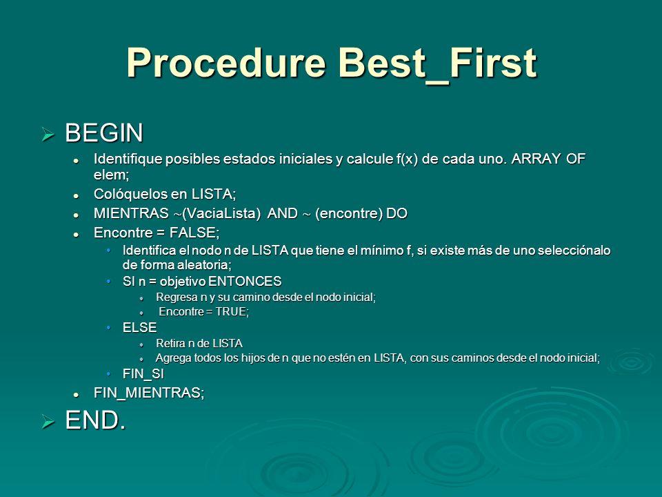 Procedure Best_First BEGIN END.