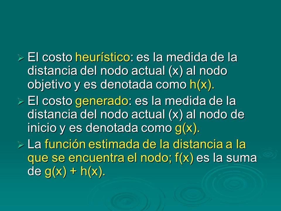 El costo heurístico: es la medida de la distancia del nodo actual (x) al nodo objetivo y es denotada como h(x).