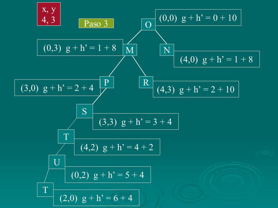 x, y 4, 3. (0,0) g + h' = 0 + 10. Paso 3. O. (0,3) g + h' = 1 + 8. M. N. (4,0) g + h' = 1 + 8.